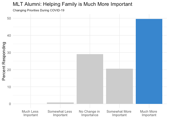 Bar graph depicting change in importance of helping family for MLT Alumni during COVID pandemic