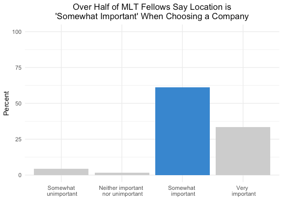 """Bar graph 2 demonstrates that over half of MLT Fellows surveyed rank location as """"somewhat important"""" when choosing a company"""