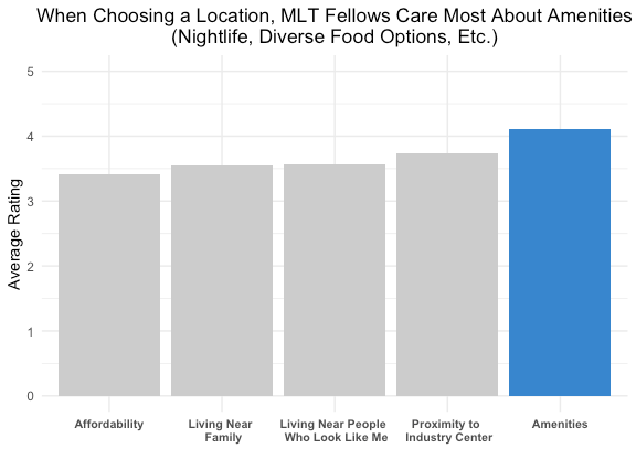 Bar graph demonstrating that MLT Fellows ranked amenities higher than other factors when choosing a location.