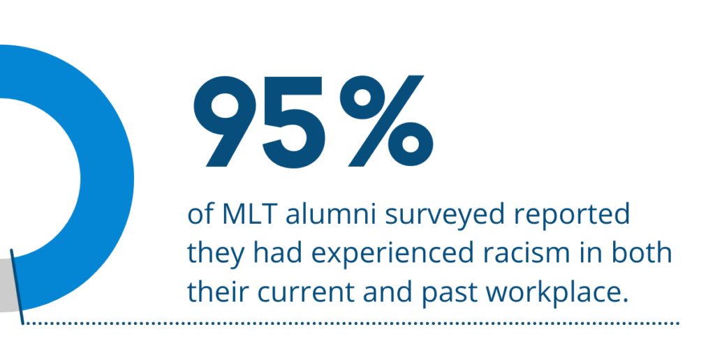 95% of MLT alumni have reported experiencing racism at work in the past and present.